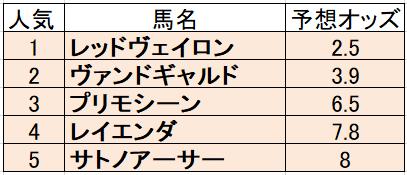 オッズ 杯 東京 新聞